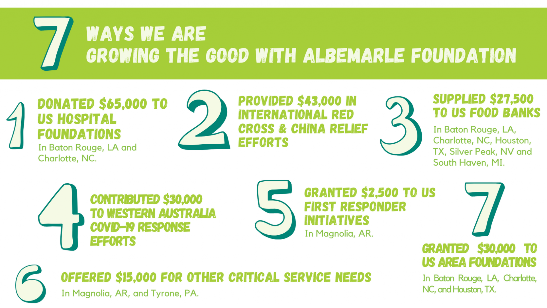 7 Ways we are Growing the Good with Albemarle Foundation