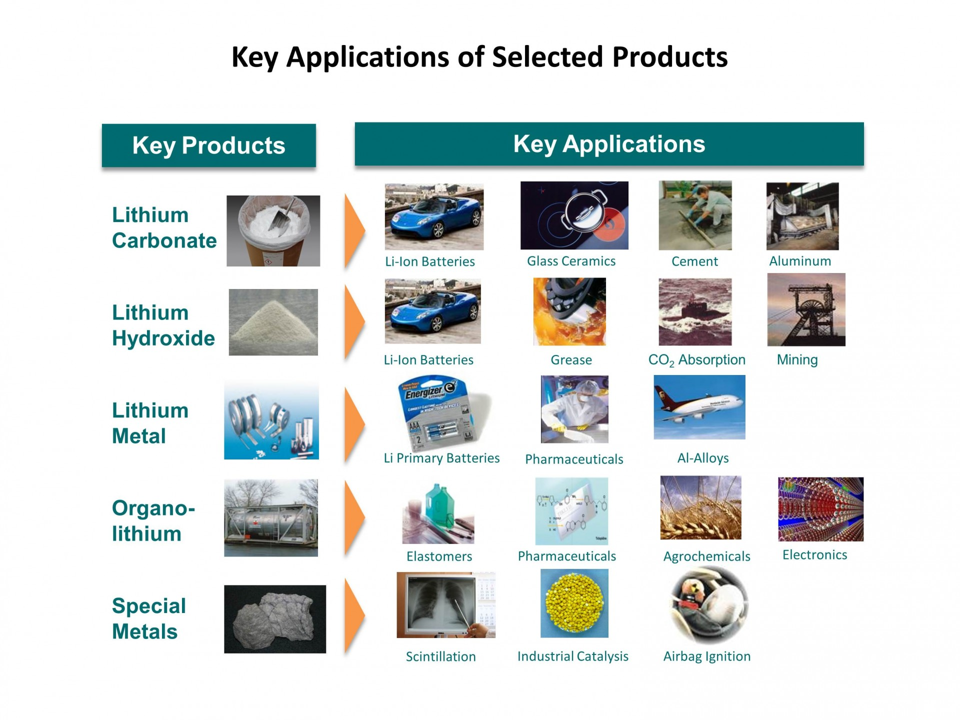 Chart of Lithium Applications